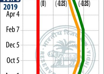 NEW DELHI:RBI BI-MONTHLY MONETARY POLICY:PTI GRAPHICS(PTI6_6_2019_001009B)